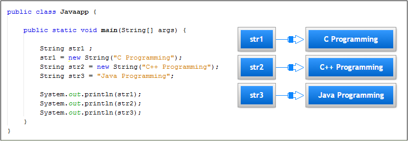 declaring a string in java