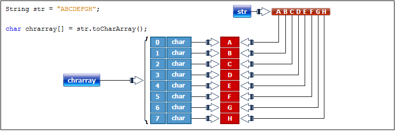 String to Char Array