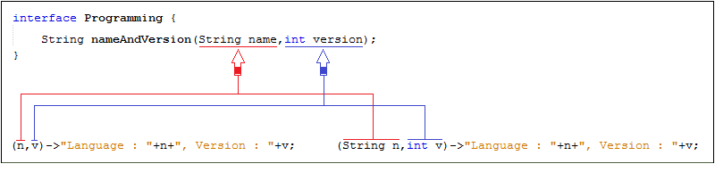 Lambda Expressions with Parameters