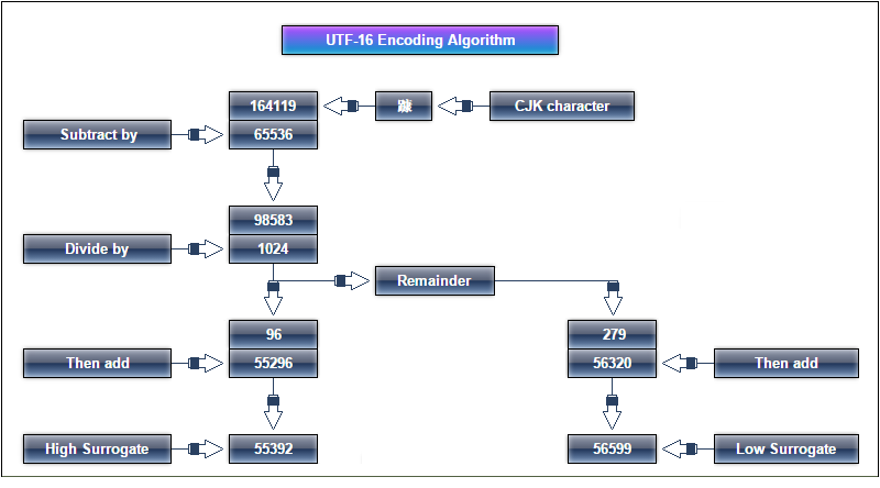 Java-Supplementary Characters and UTF-16 Encoding - Java Tutorial