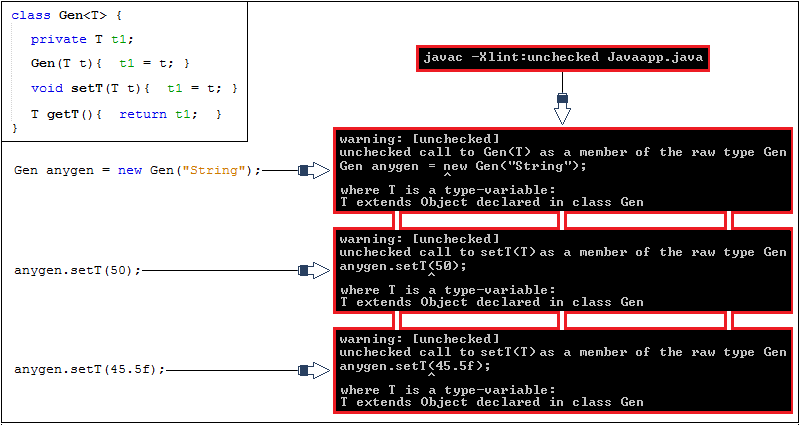 Difference Between Unbounded Wildcard, Raw Type and <Object>