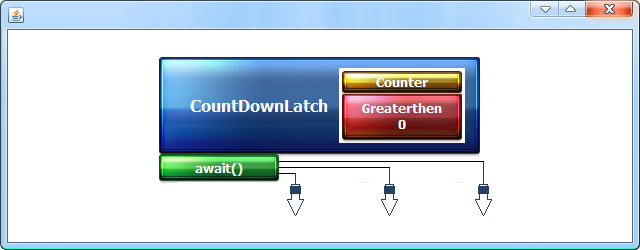 CountDownLatch